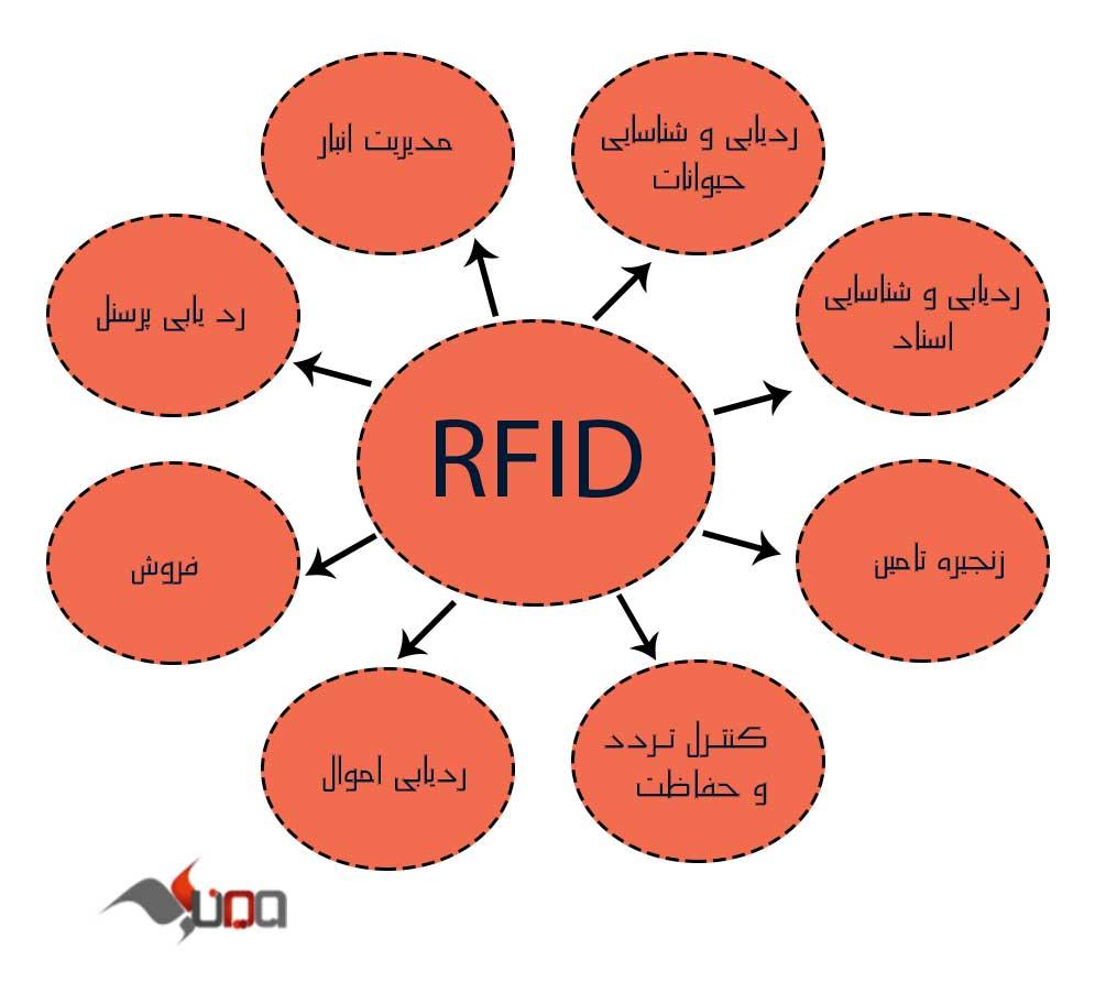 کاربرد های رادیو شناسه RFID